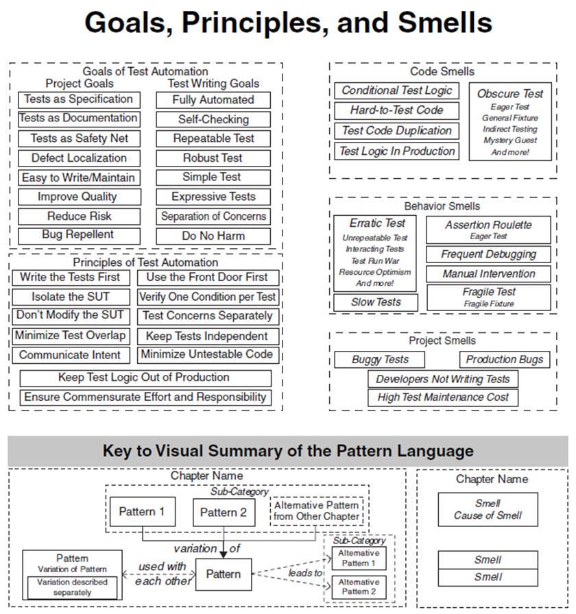 Xunit Test Patterns Binwei Documentation